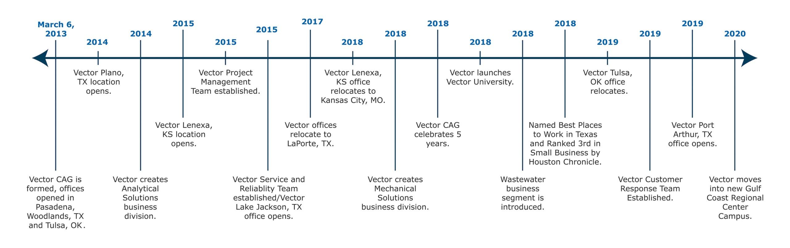 Vector History Timeline